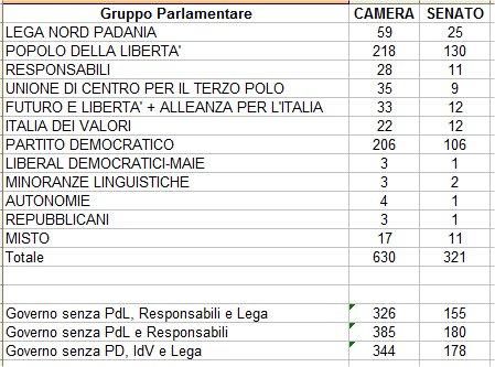 Piano di dismissione degli immobili de matha for Composizione parlamento italiano