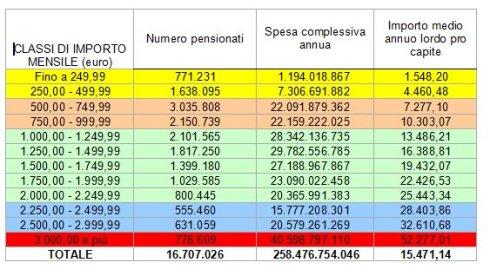 pensioni 2010 Istat 2012