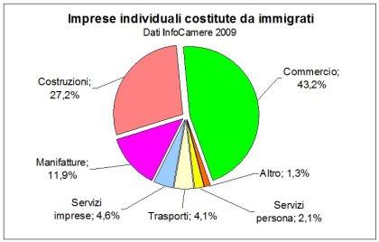 imprese immigrati 2009