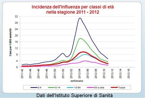 Influenza dati italia ISS