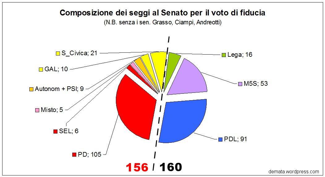 Pavia de matha for Seggi senato