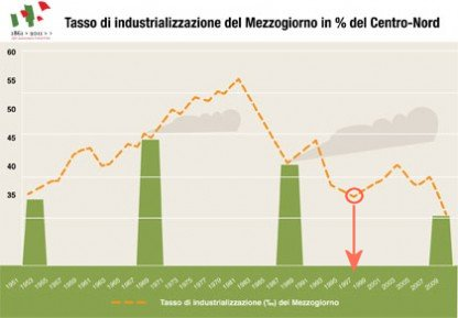 svimez industrializzazione meridione