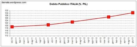 Debito%PIL ITALIA 2010 2013
