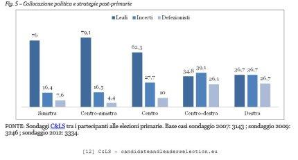 C&Ls Dati Primarie PD Defezionisti