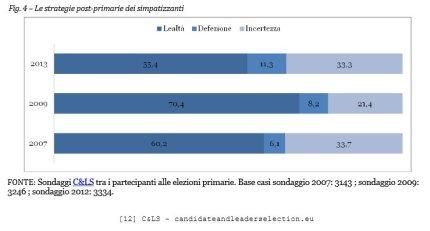 C&Ls Dati Primarie PD SImaptizzanti