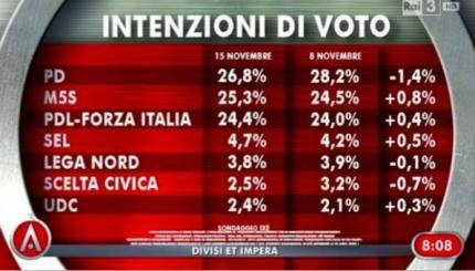 intenzioni voto 15 novembre