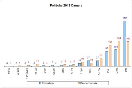 Camera 2013 Porcellum vs Proporzionale