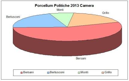 Camera 2013 Porcellum