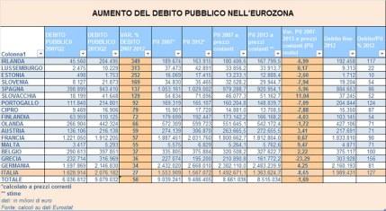 debito-pubblico-eurozona Sole24Ore