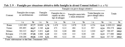 Case Roma dati Istat 2001