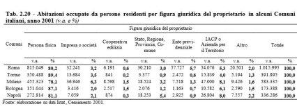 Case Roma x proprietario dati Istat 2001