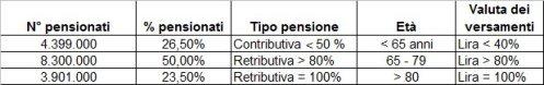 Dati Istat 2012 - Pensioni