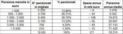 Dati Istat 2012 - Pensioni N.B. La spesa per pensioni di invalidità è di circa 11 mld annui, di cui tutta la fascia '< 500' e una piccola parte della fascia '500 - 1000'
