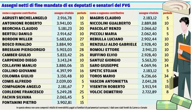 3 aprile 2014 ore 21 59 pensioni sul sito istat non c for Vitalizi dei parlamentari