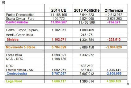 Confronto voto UE 2014 - Italia 2013