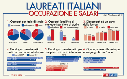 situazione-laureati-italiani