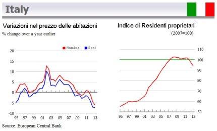 valore delle case 1995-2013