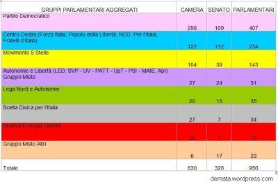 Alleanze voto presidenziale 1