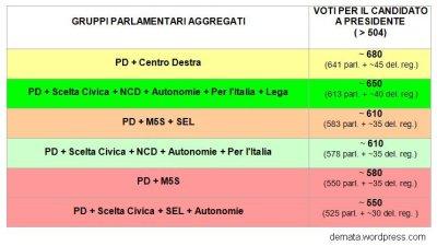 Alleanze voto presidenziale a1