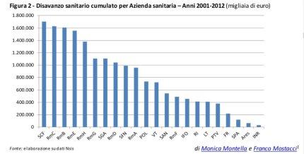 Dati spreco ASL Lazio