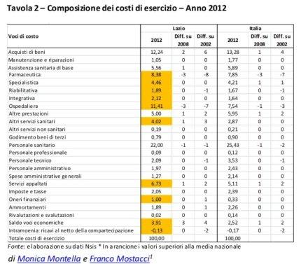 Dati spreco Sanità Lazio