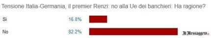 Messaggero sondaggio Renzi Ue Banche