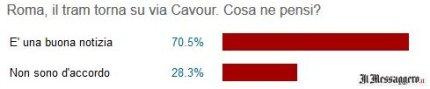 Messaggero sondaggio Tram Via Cavour