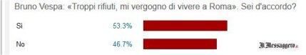 Messaggero sondaggio Vergogna rifiuti