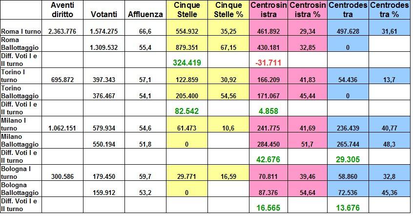 Dati riassuntivi Amministrative 2016.jpg