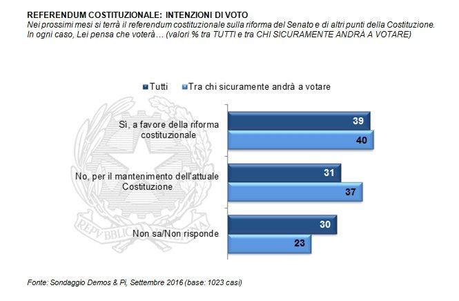 Referendum e rinascita politica nazionale