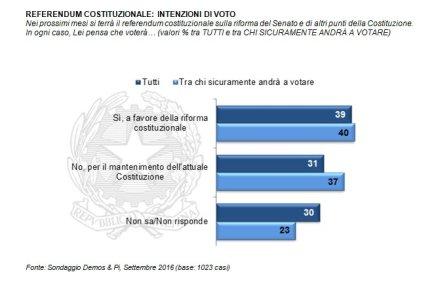 sondaggio-referendum