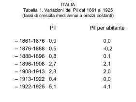 Pil Pil per abitante ,9 0, ,5 -0, , ,7 2, ,8 2, , ,1 4,1.