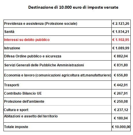 Destinazione imposte 10000
