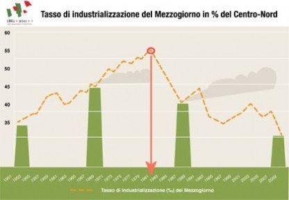 industria-meridione-prodi-svimez