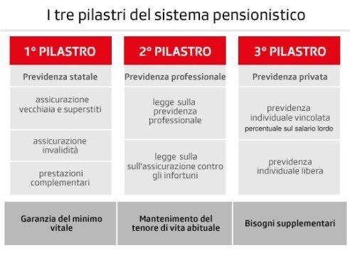 Tre pilastri pensioni