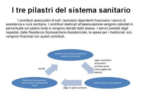 Tre pilastri sanità