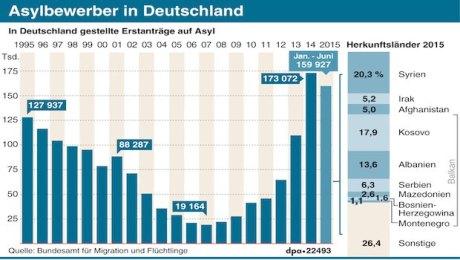 grafik_asylbewerber_in_deutschland_dpa-data.jpg