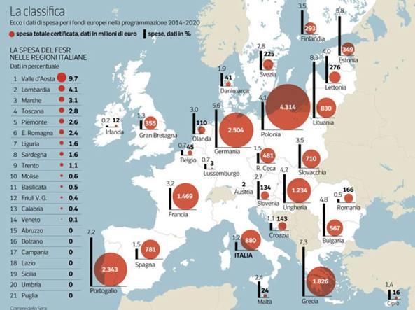 CS-Spese-Europa_obblig-kLrB-U43310220953633oWE-1224x916@Corriere-Web-Sezioni-593x443