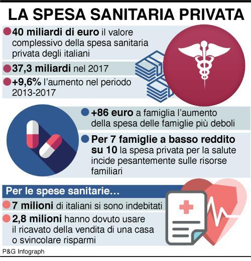 infografica-spesa-sanitaria-privata