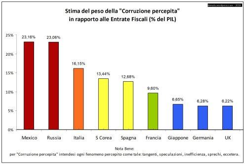 corruzione percepita % PIL