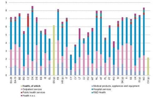 Eurostat 2018 maggio riparto spesa sanitaria