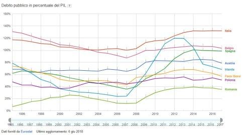 Miglioramento Debito - PIL 2018 UE