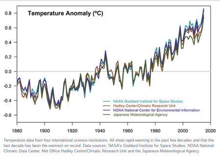 450px-Scientific_consensus_-_Earth's_climate_is_warming_(Temperature_Anomaly_℃)