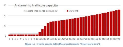 Andamento del traffico e della capacità delle merci TAV Torino-Lione