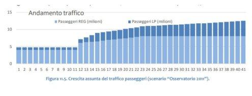 Andamento del traffico passeggeri TAV Torino-Lione
