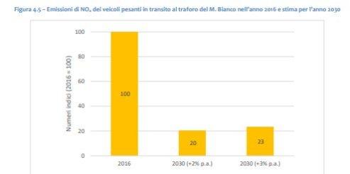Emissioni totali di ossidi di azoto TAV Torino-Lione