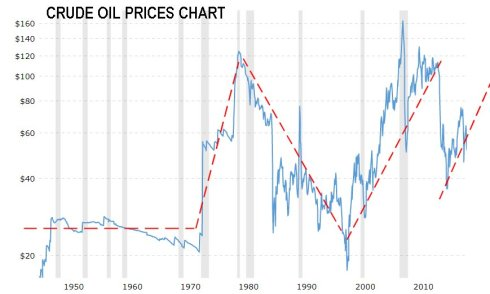 cRUDE oIL pRICES cHART.jpg