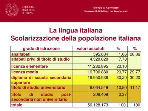 Scolarizzazione+della+popolazione+italiana
