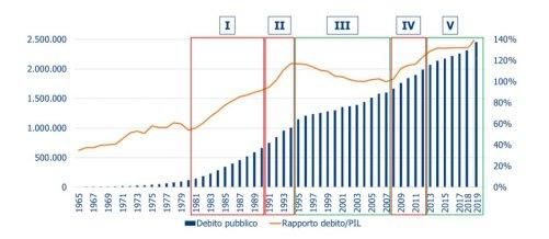 2019 III Trimestre Italia Rapporto Debito PIL.jpg